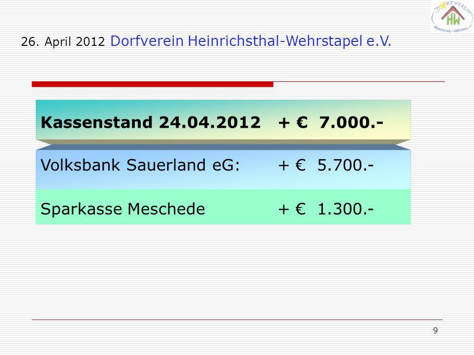 Volksbank Sauerland eG: + € 5.700.-