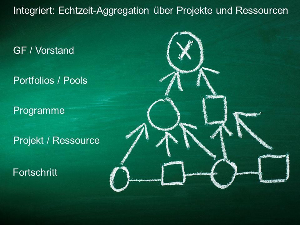Integriert: Echtzeit-Aggregation über Projekte und Ressourcen