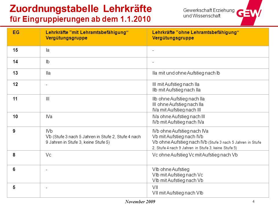 Zuordnungstabelle Lehrkräfte für Eingruppierungen ab dem 1.1.2010