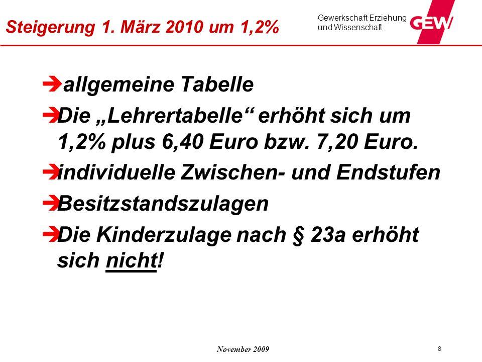 """Die """"Lehrertabelle erhöht sich um 1,2% plus 6,40 Euro bzw. 7,20 Euro."""