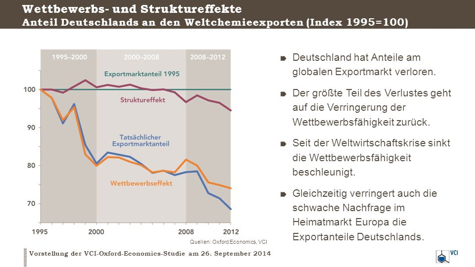 Wettbewerbs- und Struktureffekte Anteil Deutschlands an den Weltchemieexporten (Index 1995=100)