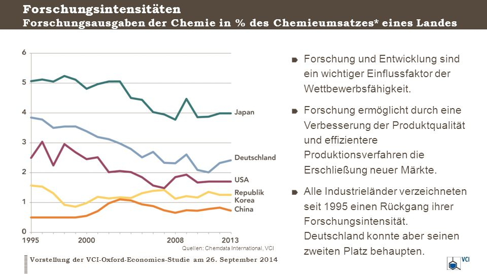 Forschungsintensitäten Forschungsausgaben der Chemie in % des Chemieumsatzes* eines Landes