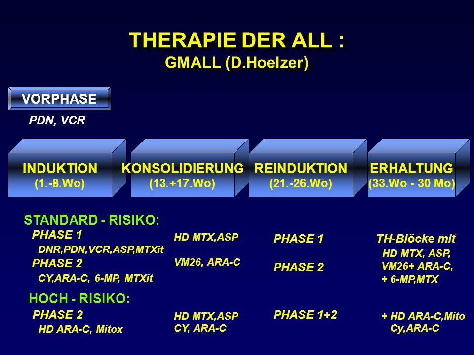 THERAPIE DER ALL : GMALL (D.Hoelzer)