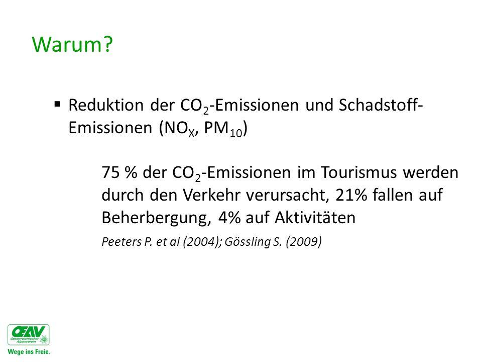 Warum Reduktion der CO2-Emissionen und Schadstoff-Emissionen (NOX, PM10)