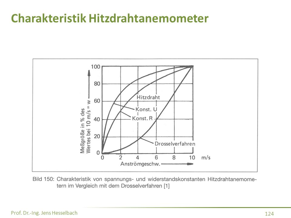 Charakteristik Hitzdrahtanemometer