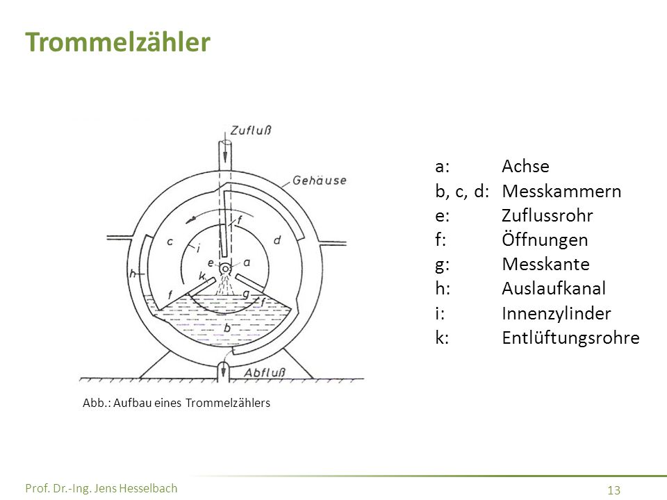 Trommelzähler a: Achse b, c, d: Messkammern e: Zuflussrohr