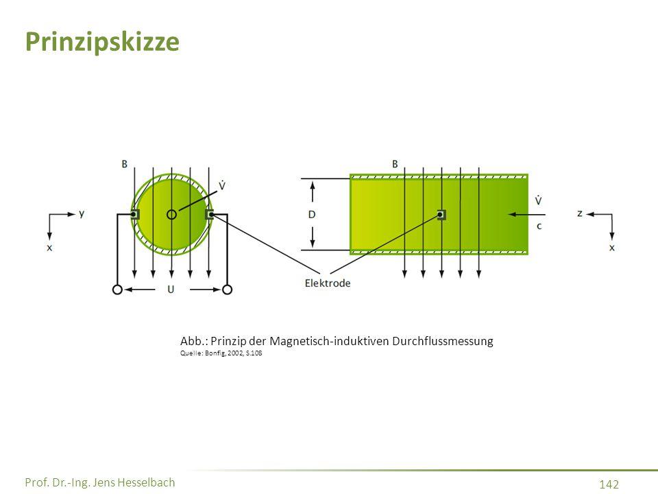 Prinzipskizze Abb.: Prinzip der Magnetisch-induktiven Durchflussmessung Quelle: Bonfig, 2002, S.108