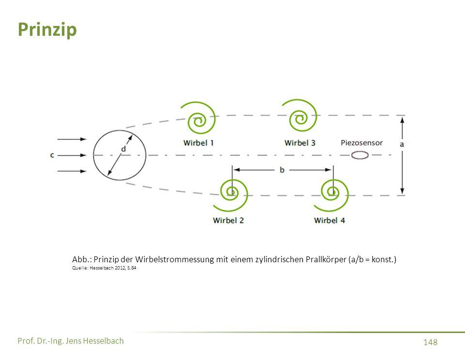 Prinzip Abb.: Prinzip der Wirbelstrommessung mit einem zylindrischen Prallkörper (a/b = konst.) Quelle: Hesselbach 2012, S.84.