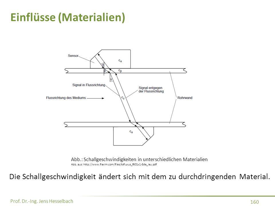 Einflüsse (Materialien)