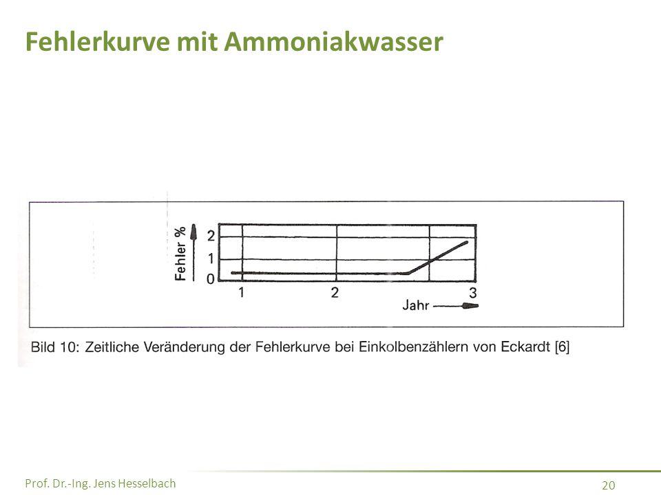 Fehlerkurve mit Ammoniakwasser