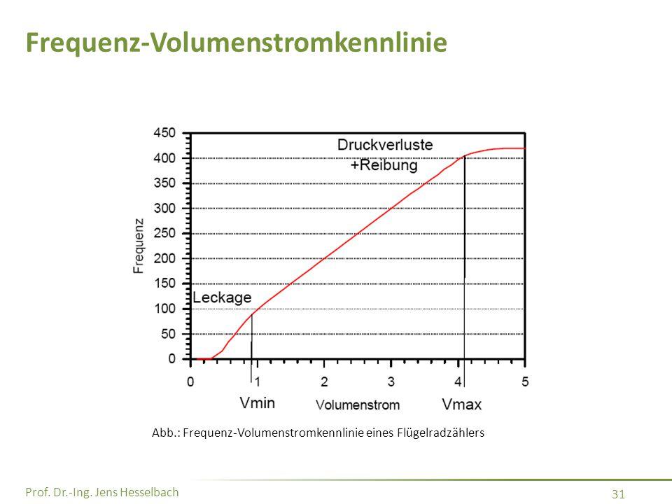 Frequenz-Volumenstromkennlinie