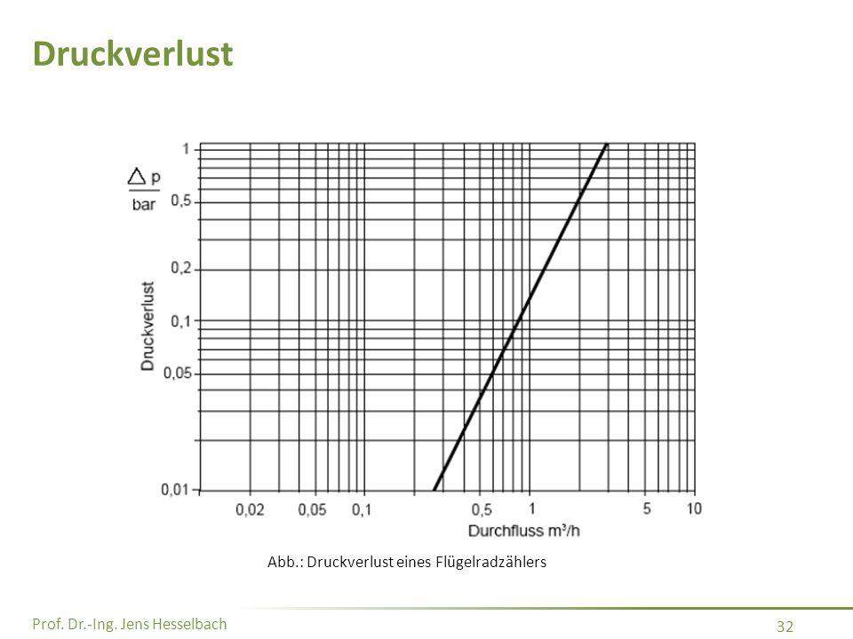 Druckverlust Abb.: Druckverlust eines Flügelradzählers