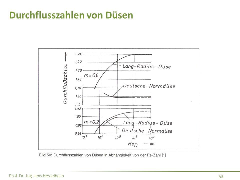 Durchflusszahlen von Düsen