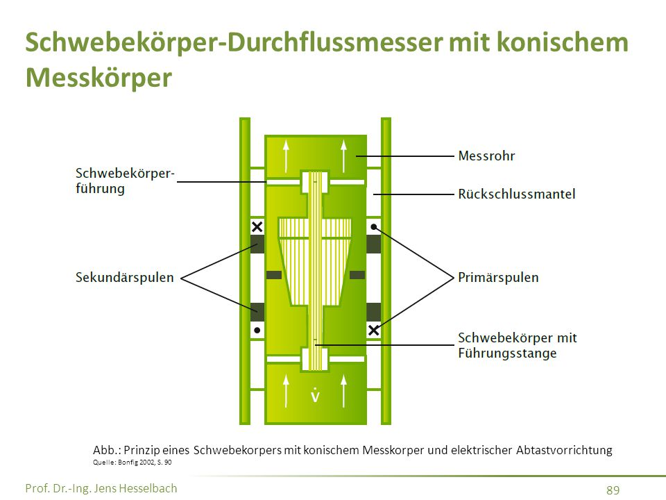 Schwebekörper-Durchflussmesser mit konischem Messkörper