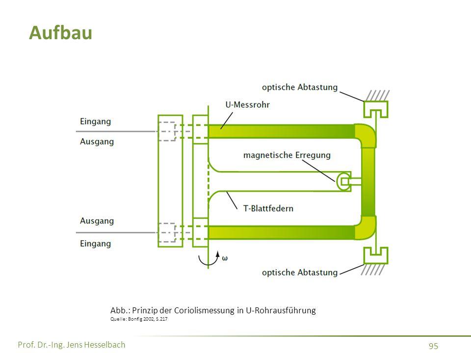 Aufbau Abb.: Prinzip der Coriolismessung in U-Rohrausführung