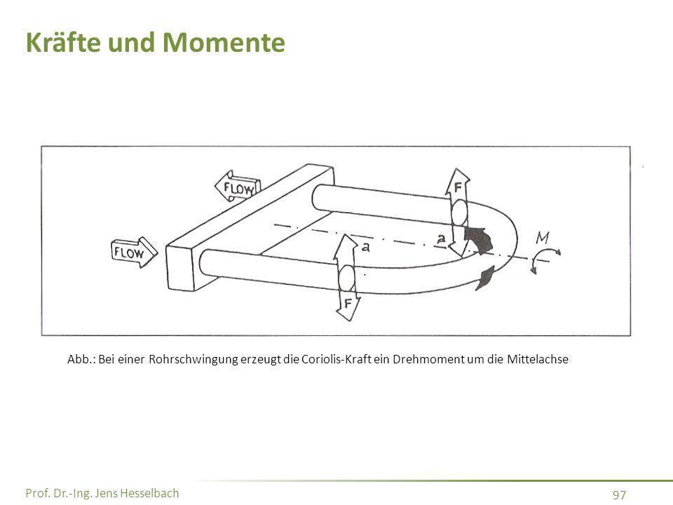 Kräfte und Momente Abb.: Bei einer Rohrschwingung erzeugt die Coriolis-Kraft ein Drehmoment um die Mittelachse.