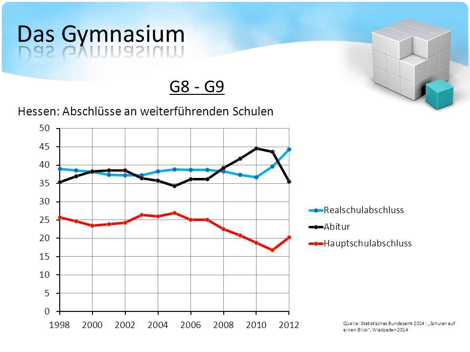 Das Gymnasium G8 - G9 Hessen: Abschlüsse an weiterführenden Schulen