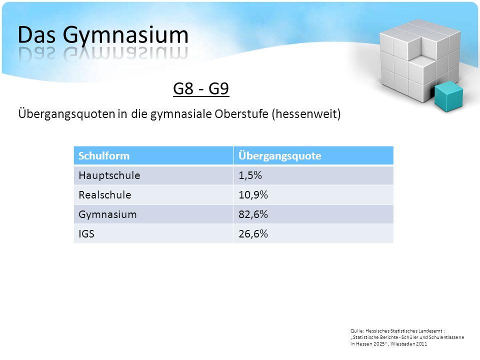 Das Gymnasium G8 - G9. Übergangsquoten in die gymnasiale Oberstufe (hessenweit) Schulform. Übergangsquote.