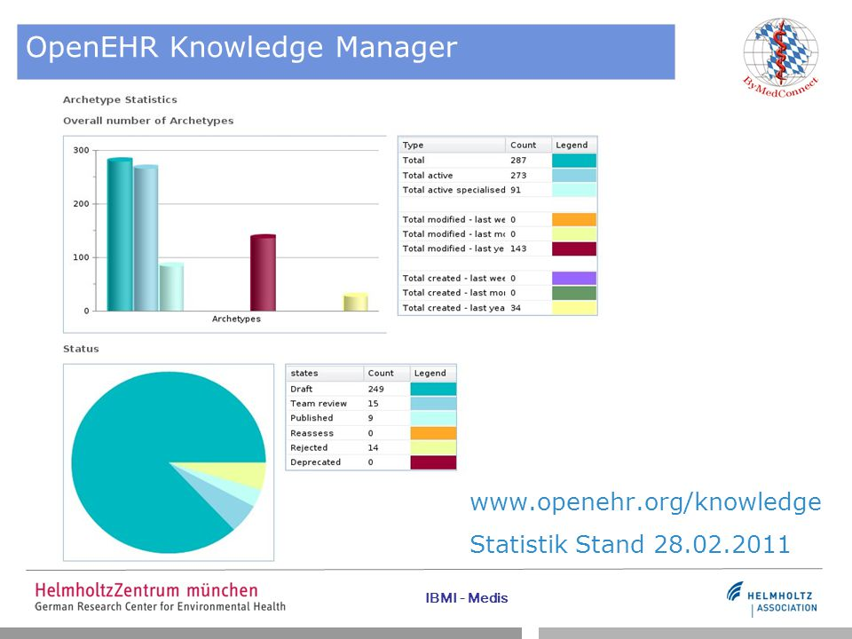 OpenEHR Knowledge Manager