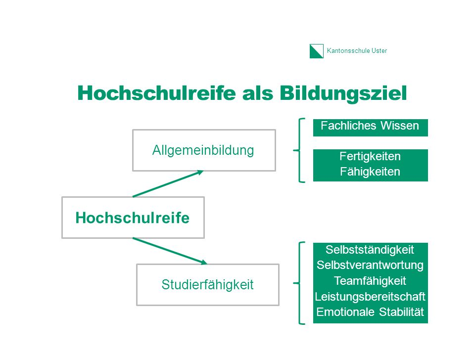 Hochschulreife als Bildungsziel