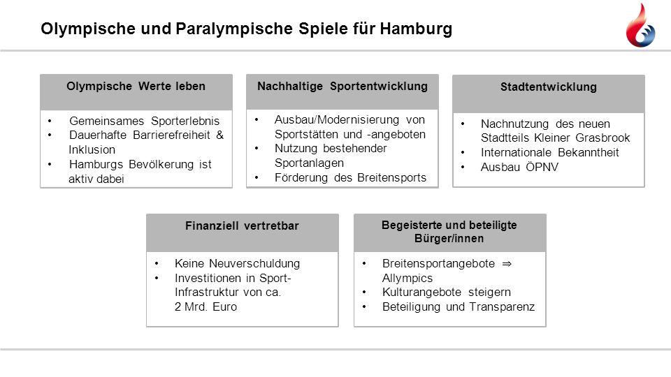 Olympische und Paralympische Spiele für Hamburg