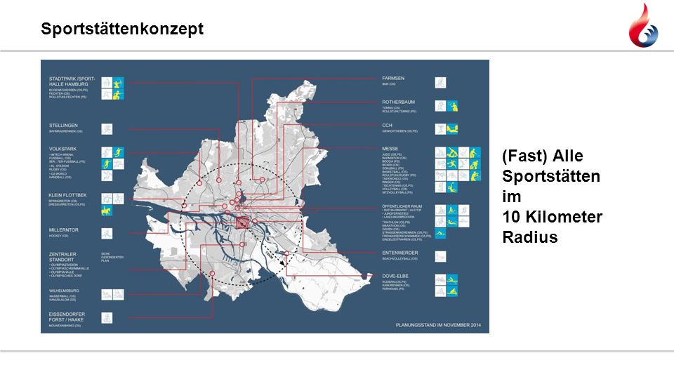 Sportstättenkonzept (Fast) Alle Sportstätten im 10 Kilometer Radius
