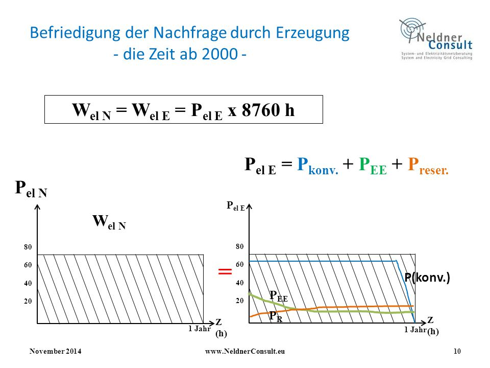 Befriedigung der Nachfrage durch Erzeugung - die Zeit ab 2000 -