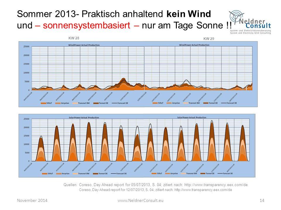 Sommer 2013- Praktisch anhaltend kein Wind