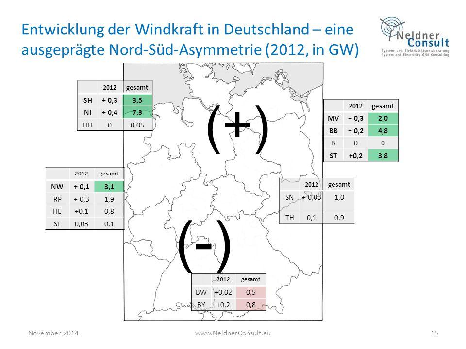 Entwicklung der Windkraft in Deutschland – eine ausgeprägte Nord-Süd-Asymmetrie (2012, in GW)
