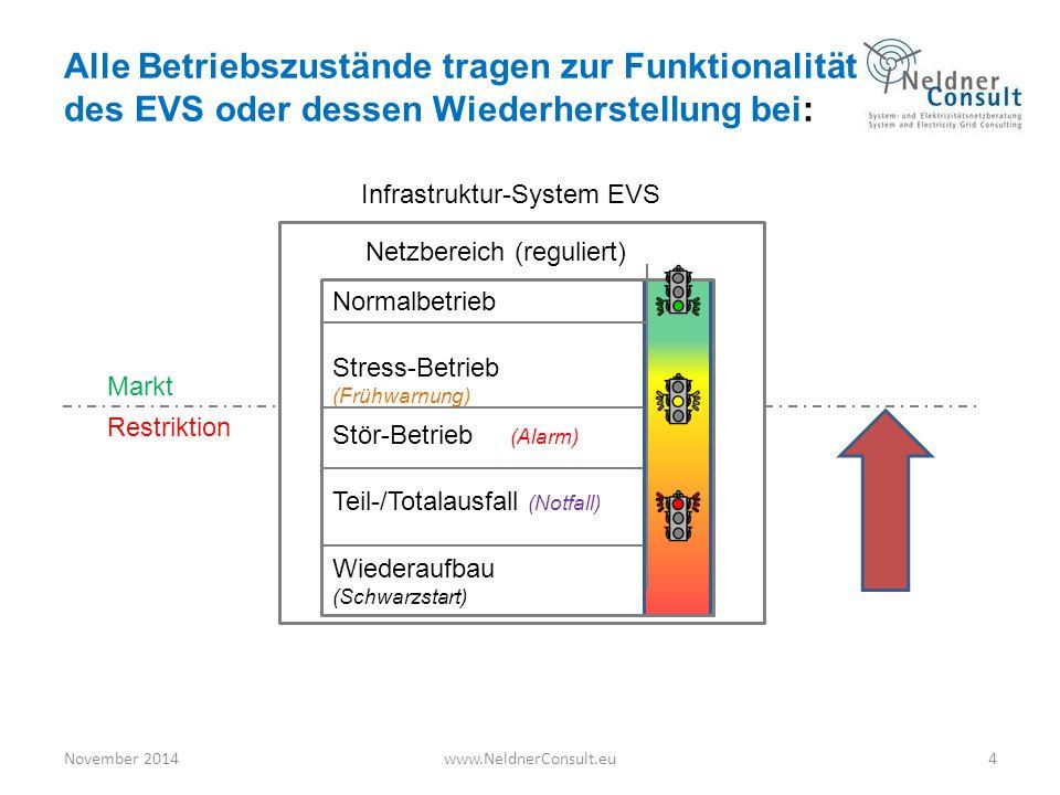 Alle Betriebszustände tragen zur Funktionalität des EVS oder dessen Wiederherstellung bei: