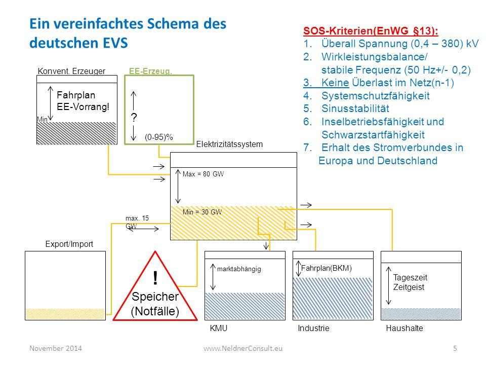 ! Ein vereinfachtes Schema des deutschen EVS Speicher (Notfälle)