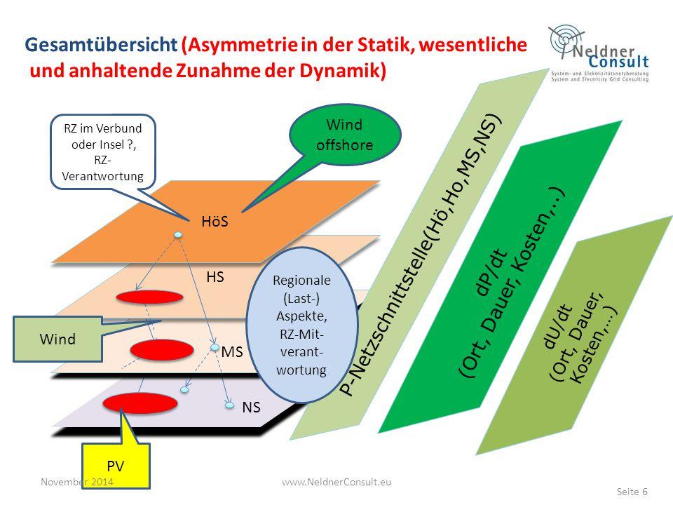 Gesamtübersicht (Asymmetrie in der Statik, wesentliche und anhaltende Zunahme der Dynamik)