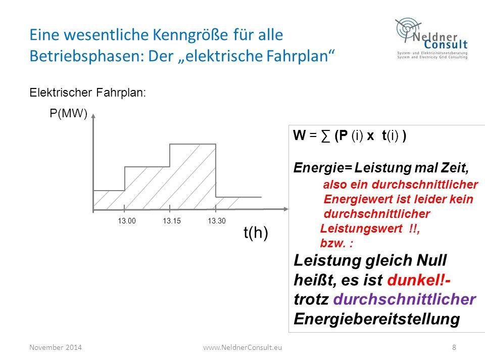 """Eine wesentliche Kenngröße für alle Betriebsphasen: Der """"elektrische Fahrplan"""