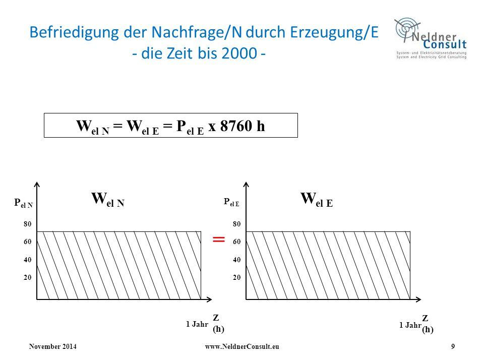 Befriedigung der Nachfrage/N durch Erzeugung/E - die Zeit bis 2000 -