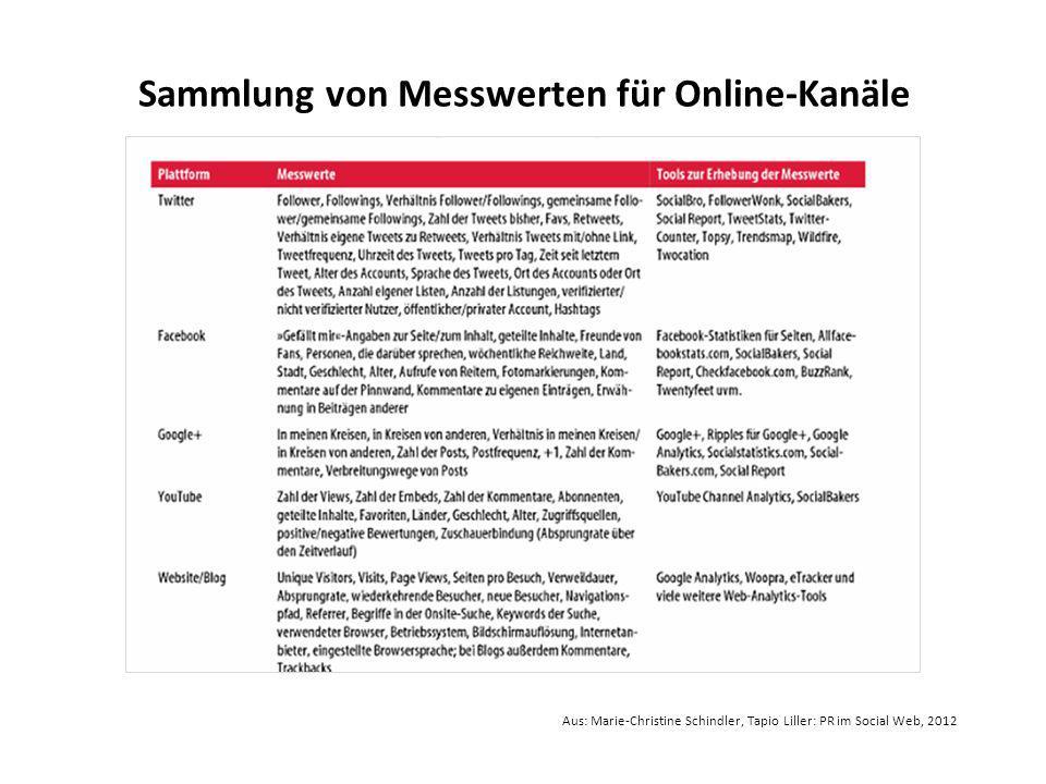 Sammlung von Messwerten für Online-Kanäle