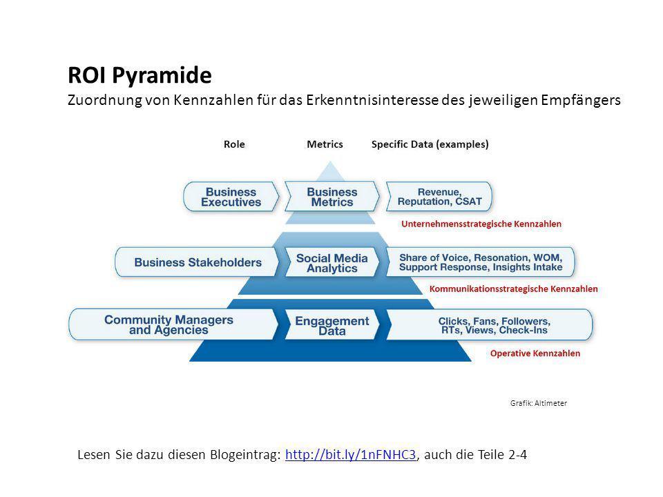 ROI Pyramide Zuordnung von Kennzahlen für das Erkenntnisinteresse des jeweiligen Empfängers. Grafik: Altimeter.