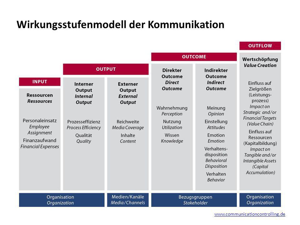 Wirkungsstufenmodell der Kommunikation