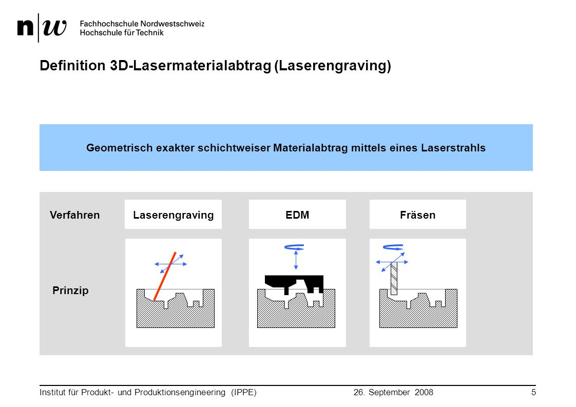 Definition 3D-Lasermaterialabtrag (Laserengraving)