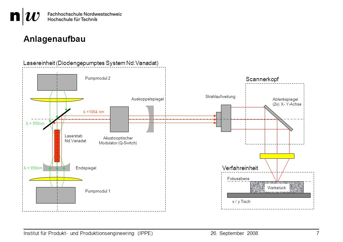 Anlagenaufbau Lasereinheit (Diodengepumptes System Nd:Vanadat)