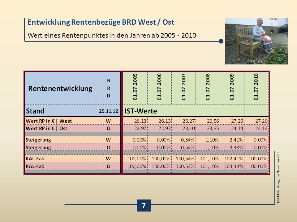 Wert eines Rentenpunktes in den Jahren ab 2005 - 2010