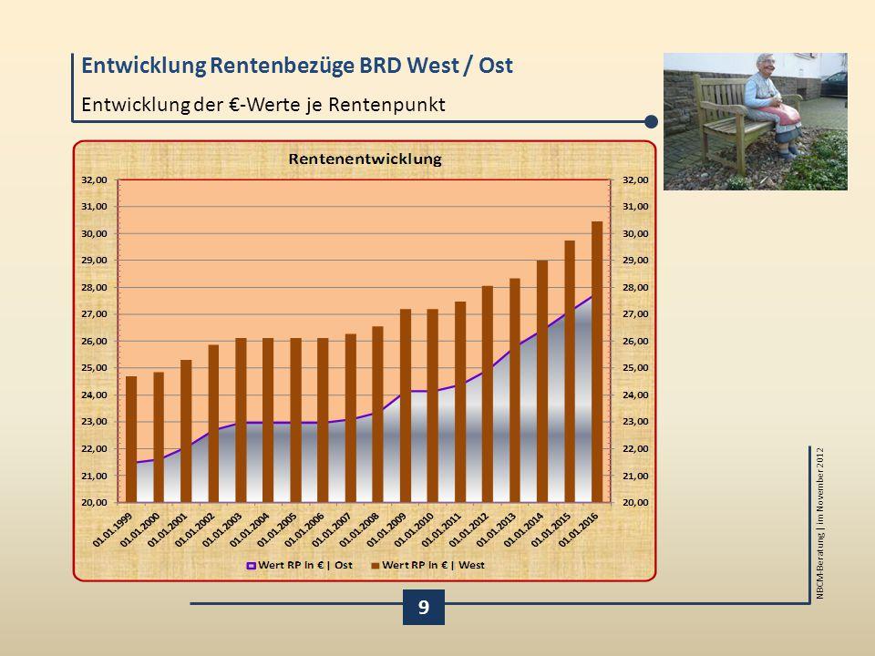 Entwicklung der €-Werte je Rentenpunkt
