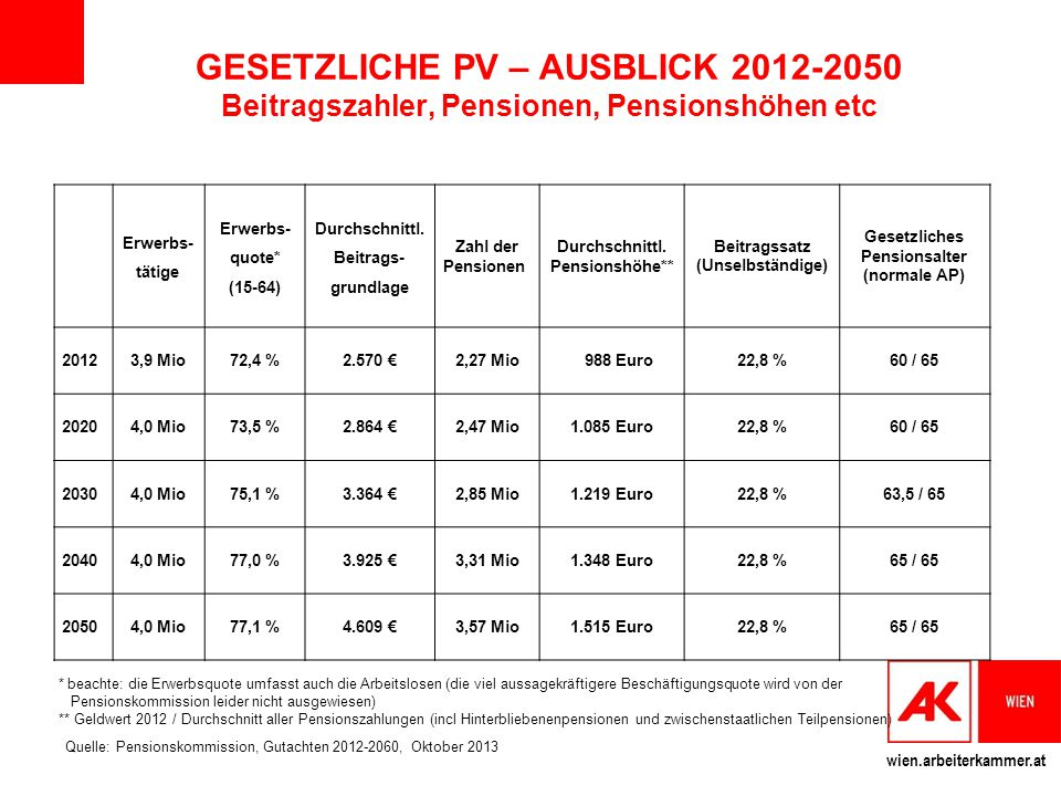 GESETZLICHE PV – AUSBLICK 2012-2050 Beitragszahler, Pensionen, Pensionshöhen etc