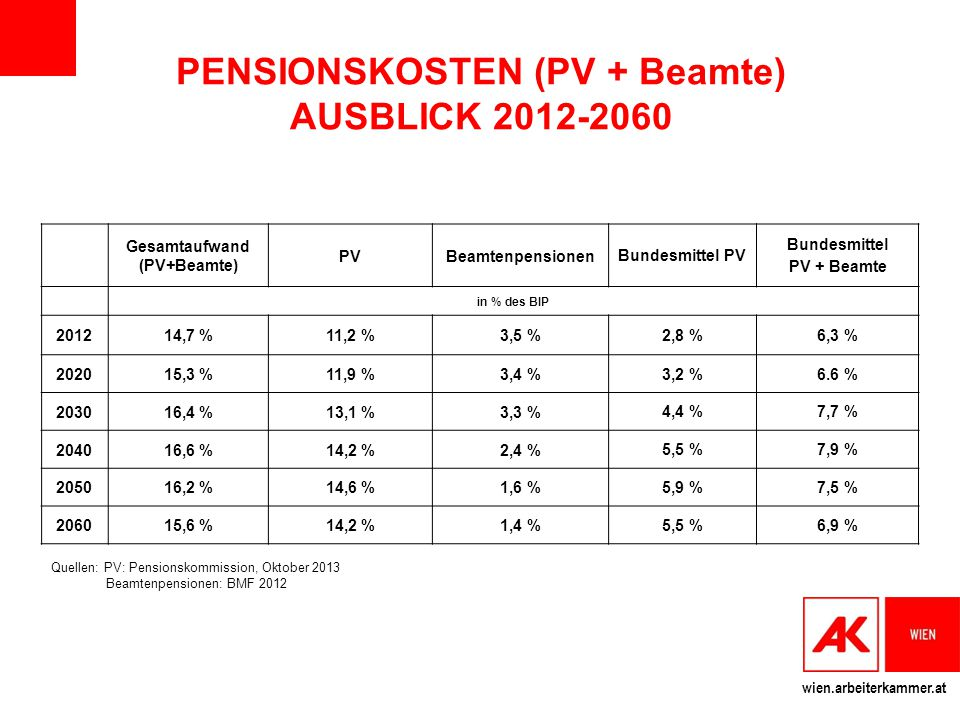PENSIONSKOSTEN (PV + Beamte) AUSBLICK 2012-2060