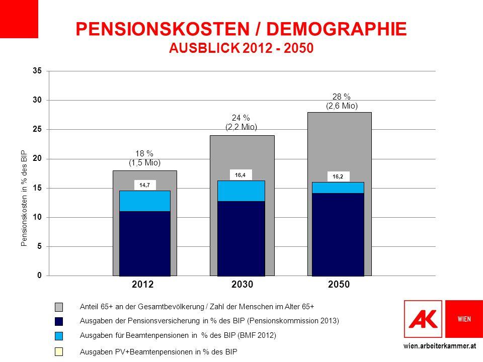 PENSIONSKOSTEN / DEMOGRAPHIE AUSBLICK 2012 - 2050
