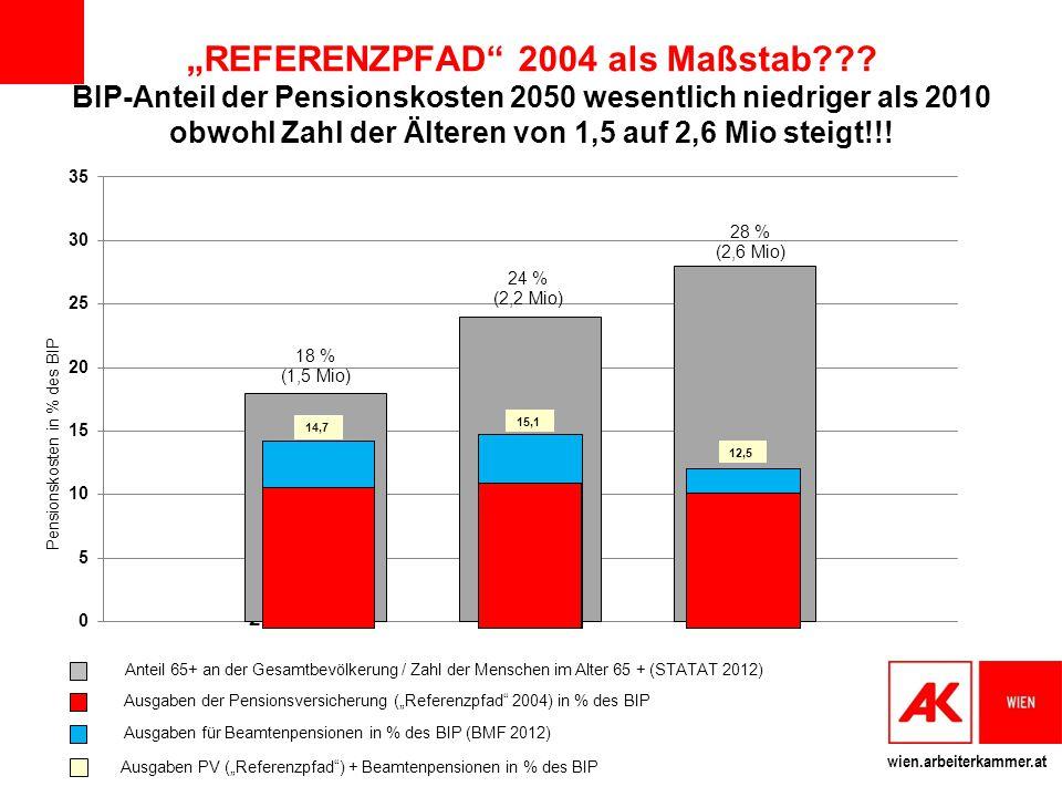 """REFERENZPFAD 2004 als Maßstab"