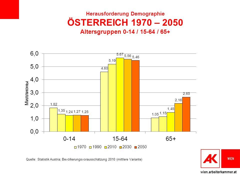 Herausforderung Demographie ÖSTERREICH 1970 – 2050 Altersgruppen 0-14 / 15-64 / 65+