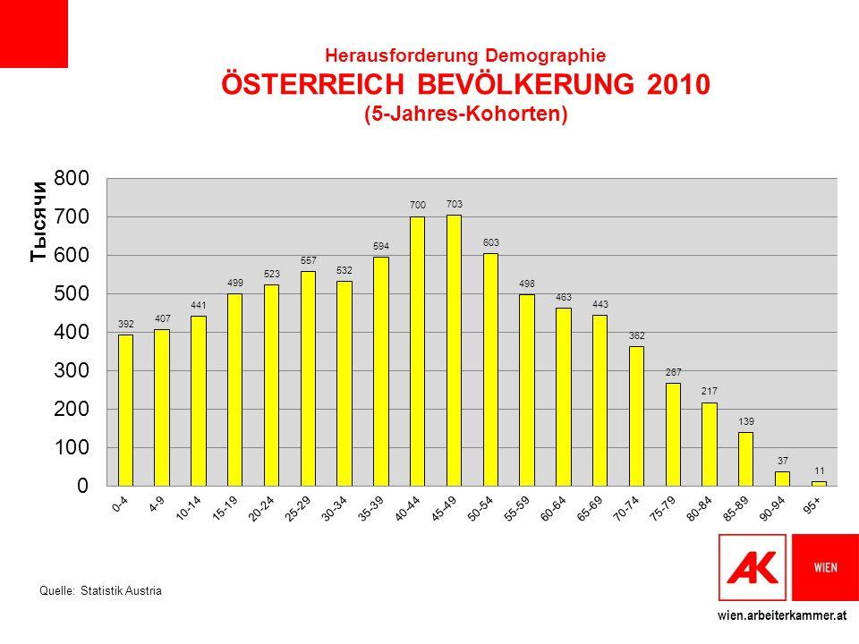 Herausforderung Demographie ÖSTERREICH BEVÖLKERUNG 2010 (5-Jahres-Kohorten)
