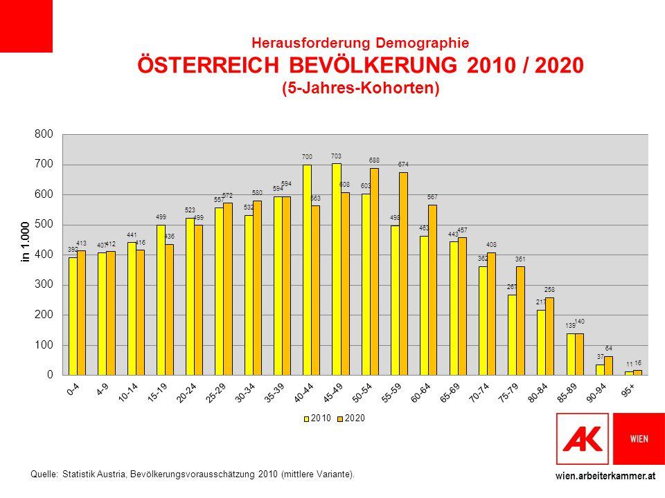 Herausforderung Demographie ÖSTERREICH BEVÖLKERUNG 2010 / 2020 (5-Jahres-Kohorten)