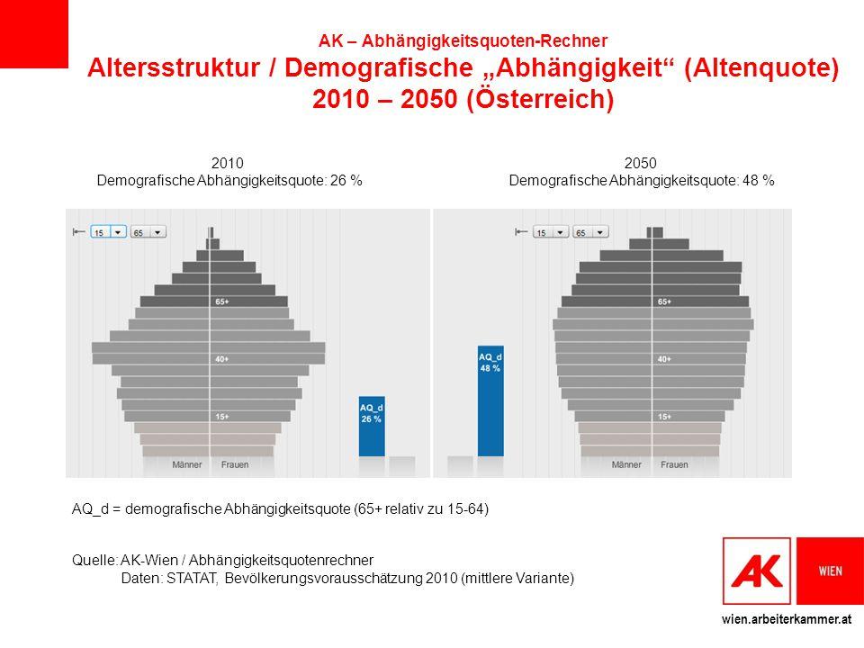 Demografische Abhängigkeitsquote: 26 %