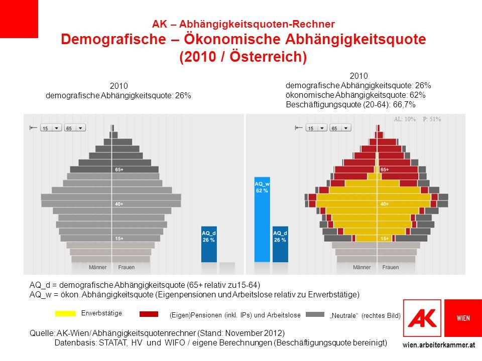 AK – Abhängigkeitsquoten-Rechner Demografische – Ökonomische Abhängigkeitsquote (2010 / Österreich)